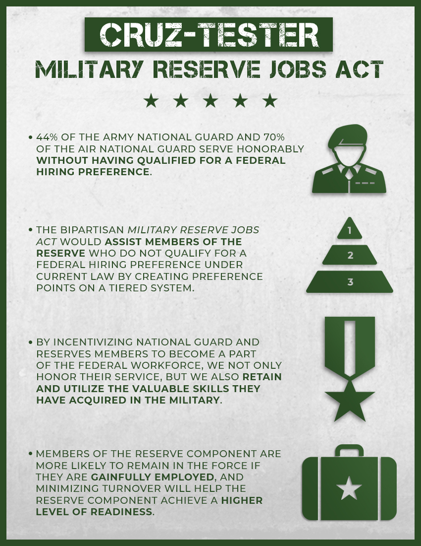 Bipartisan Workforce Bill Would Help >> Sens Cruz Tester Introduce Bipartisan Military Reserve